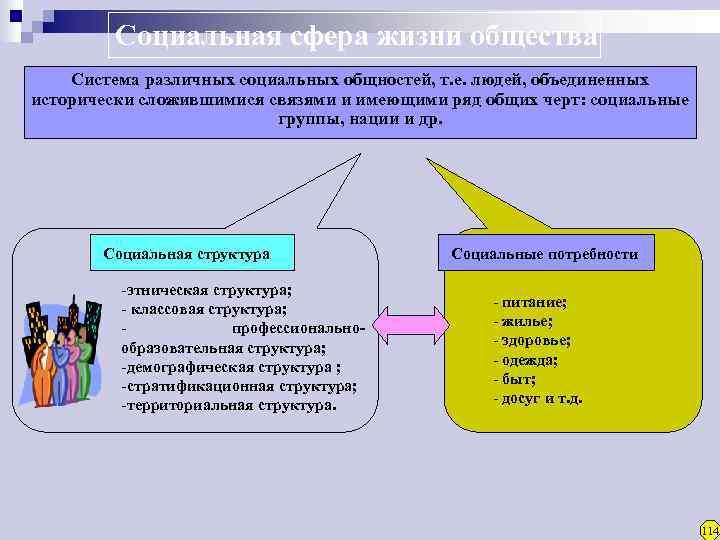 Социальная сфера жизни общества Система различных социальных общностей, т. е. людей,