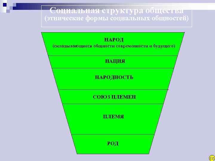 Социальная структура общества (этнические формы социальных общностей)     НАРОД