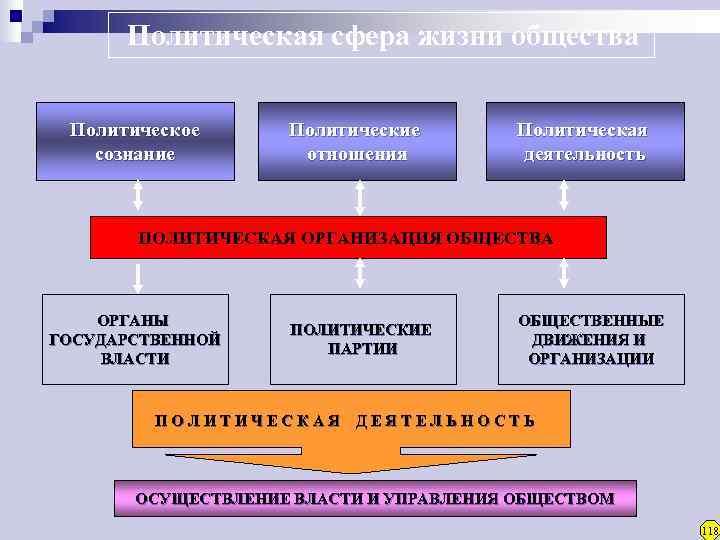 Политическая сфера жизни общества  Политическое  Политические   Политическая  сознание