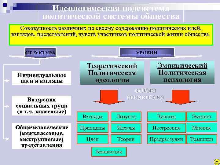 Идеологическая подсистема  политической системы общества  Совокупность различных по своему