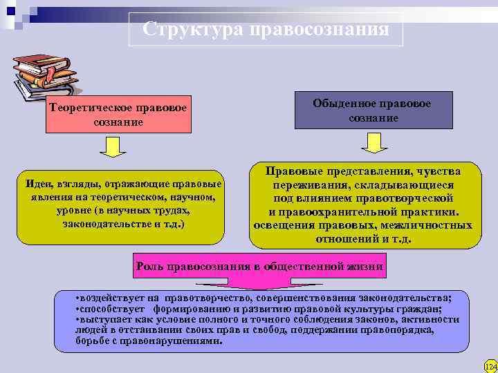 Структура правосознания  Теоретическое правовое     Обыденное