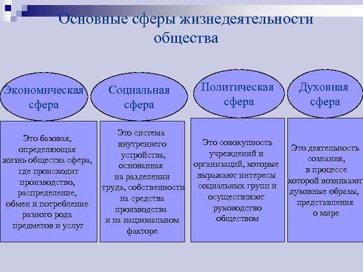 Основные сферы жизнедеятельности     общества  Экономическая