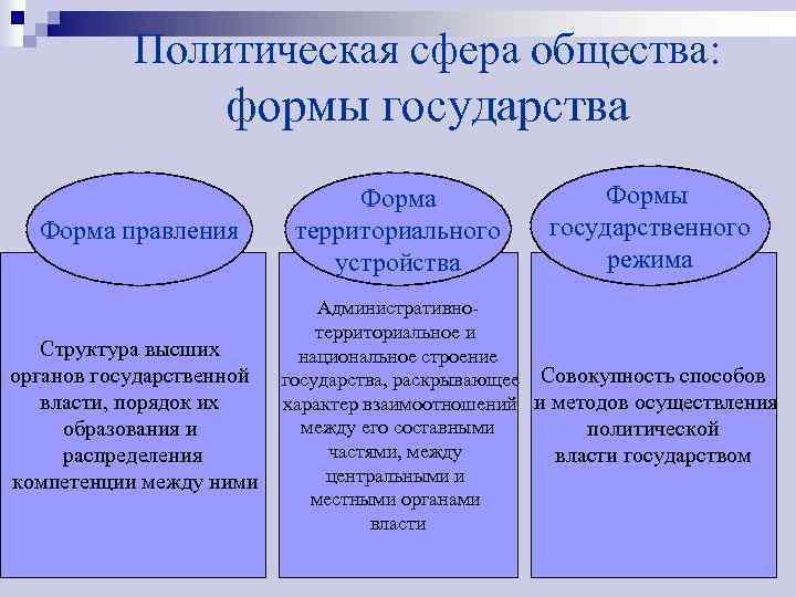 Политическая сфера общества:     формы государства
