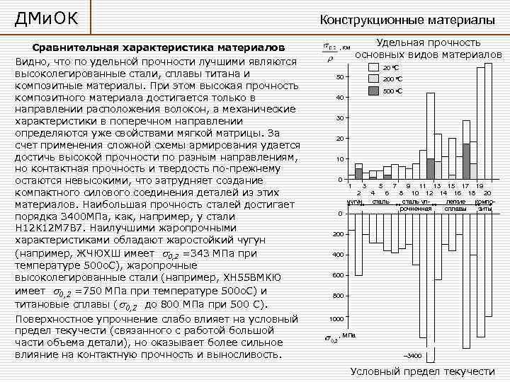 ДМи. ОК    Конструкционные материалы Сравнительная характеристика материалов   , км