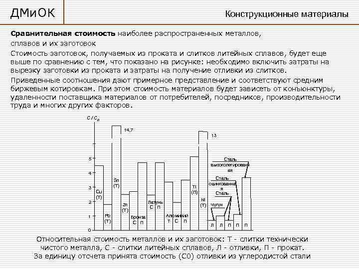 ДМи. ОК    Конструкционные материалы Сравнительная стоимость наиболее распространенных металлов,  сплавов