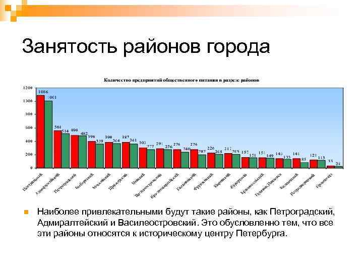 Занятость районов города n  Наиболее привлекательными будут такие районы, как Петроградский,  Адмиралтейский