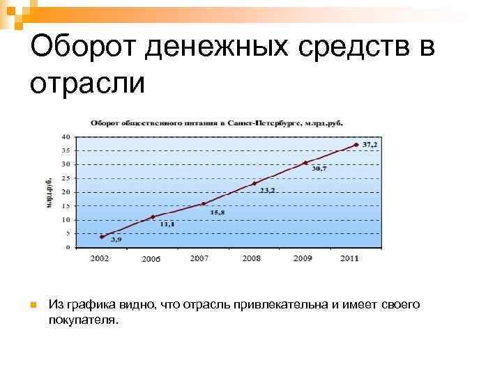 Оборот денежных средств в отрасли n  Из графика видно, что отрасль привлекательна и