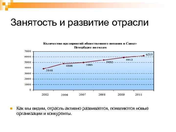 Занятость и развитие отрасли n  Как мы видим, отрасль активно развивается, появляются новые
