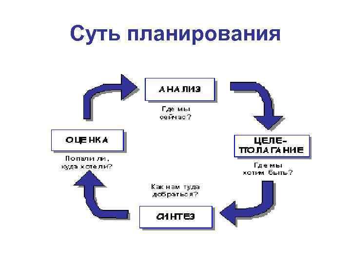 Суть планирования