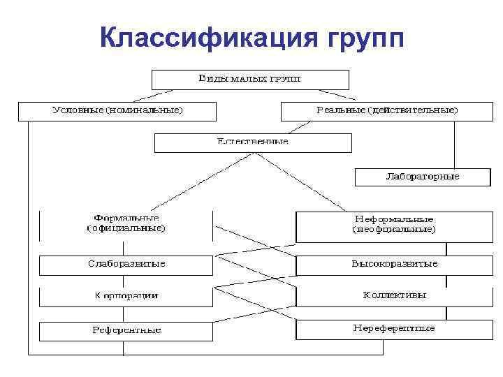Классификация групп