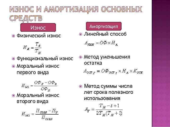 Износ    Амортизация Физический износ  Линейный способ  Функциональный