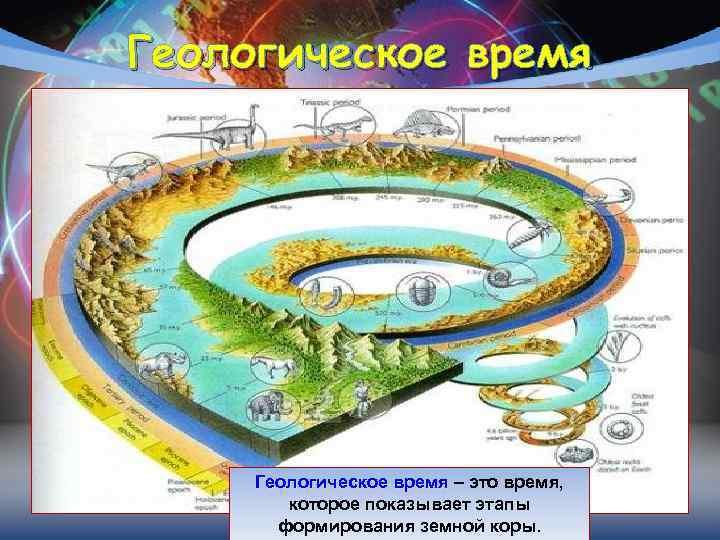 Геологическое время   Геологическое время – это время,   которое показывает этапы