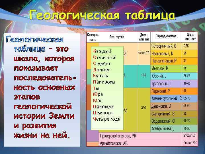 Геологическая таблица Геологическая  таблица – это  Каждый  шкала, которая