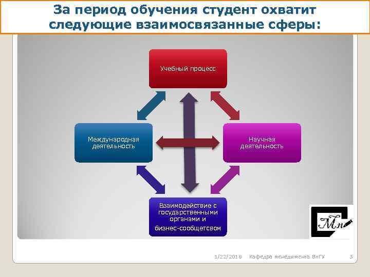 За период обучения студент охватит следующие взаимосвязанные сферы: