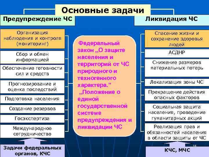 Основные задачи Предупреждение ЧС      Ликвидация