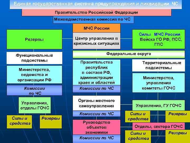 Единая государственная система предупреждения и ликвидации ЧС    Правительство Российской Федерации