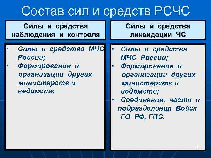 Состав сил и средств РСЧС  Силы и средства наблюдения и контроля