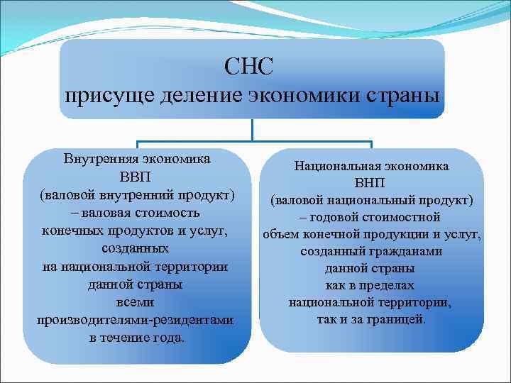 СНС  присуще деление экономики страны Внутренняя экономика  Национальная