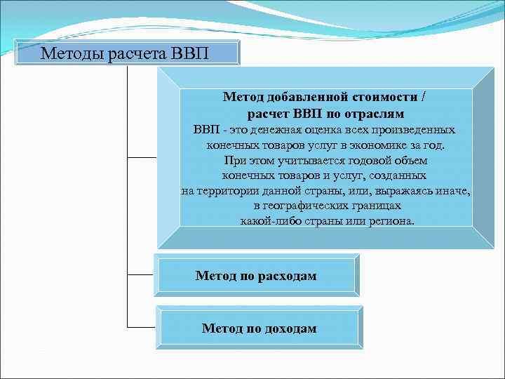 Методы расчета ВВП    Метод добавленной стоимости /