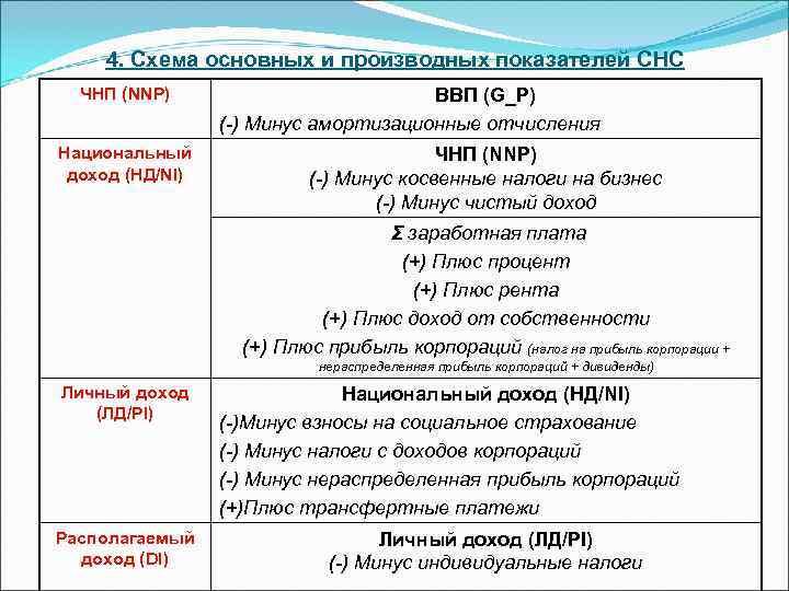 4. Схема основных и производных показателей СНС  ЧНП (NNP)