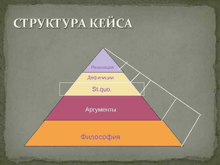 СТРУКТУРА КЕЙСА   Резолюция  Дефиниции   St. quo.   Аргументы