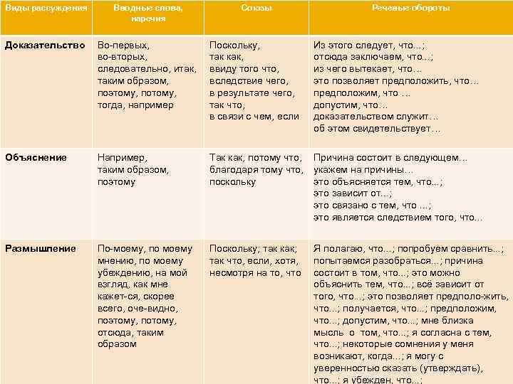 Виды рассуждения Вводные слова,   Союзы    Речевые обороты