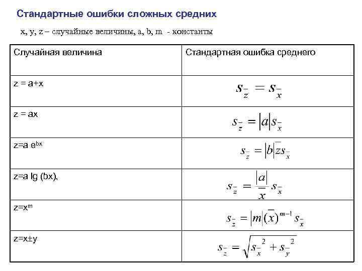 Стандартные ошибки сложных средних x, y, z – случайные величины, a, b, m -