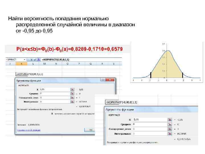 Найти вероятность попадания нормально  распределенной случайной величины в диапазон  от -0, 95