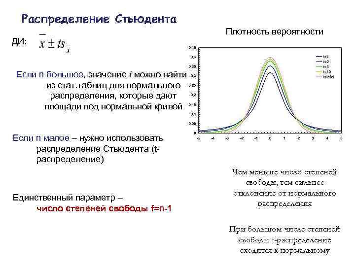 Распределение Стьюдента    Плотность вероятности ДИ:  Если n большое, значение