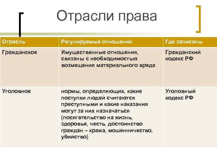 Отрасли права Отрасль  Регулируемые отношения   Где записаны Гражданское