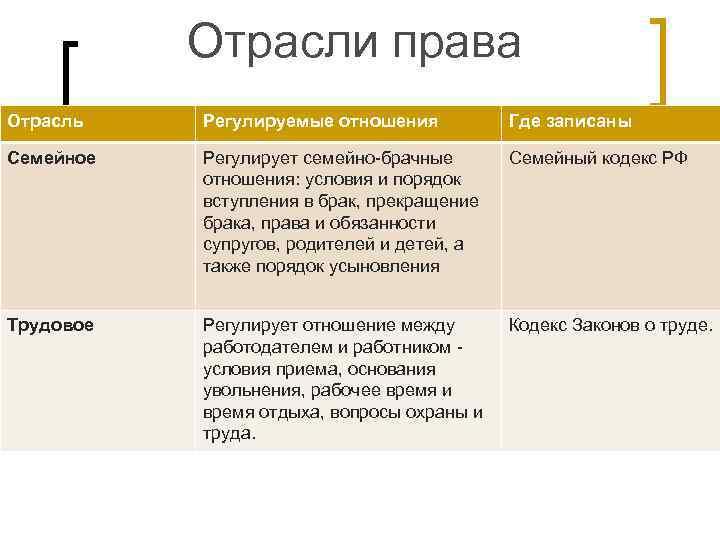 Отрасли права Отрасль  Регулируемые отношения  Где записаны Семейное  Регулирует