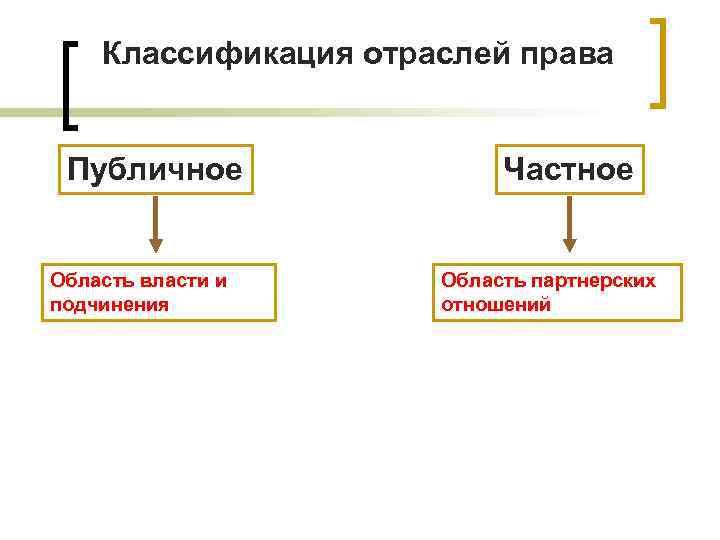 Классификация отраслей права  Публичное   Частное  Область власти и