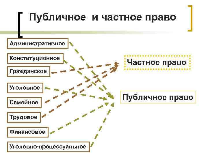 Публичное и частное право Административное Конституционное      Частное право