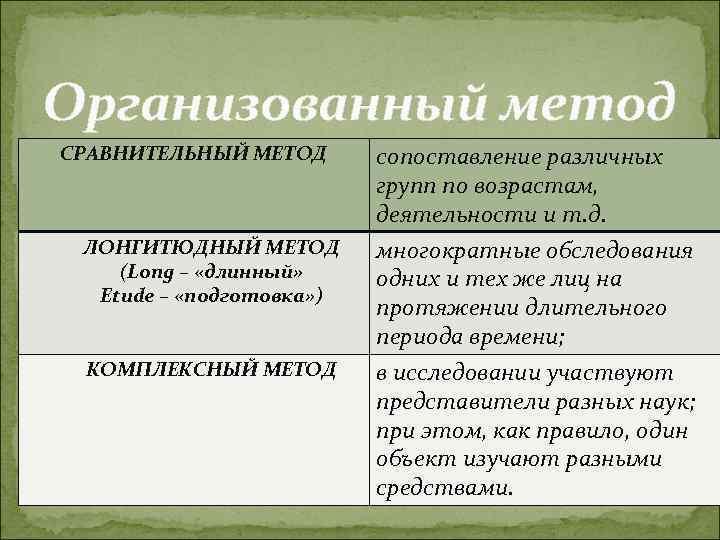 Организованный метод СРАВНИТЕЛЬНЫЙ МЕТОД  сопоставление различных      групп по