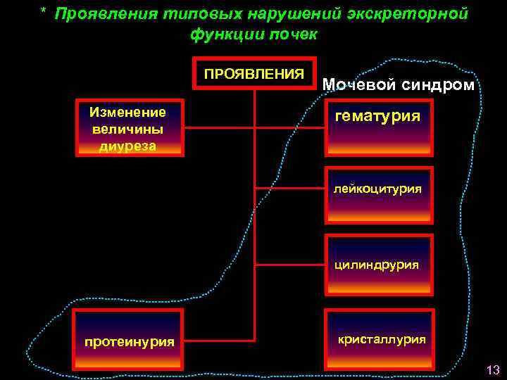 * Проявления типовых нарушений экскреторной    функции почек    ПРОЯВЛЕНИЯ