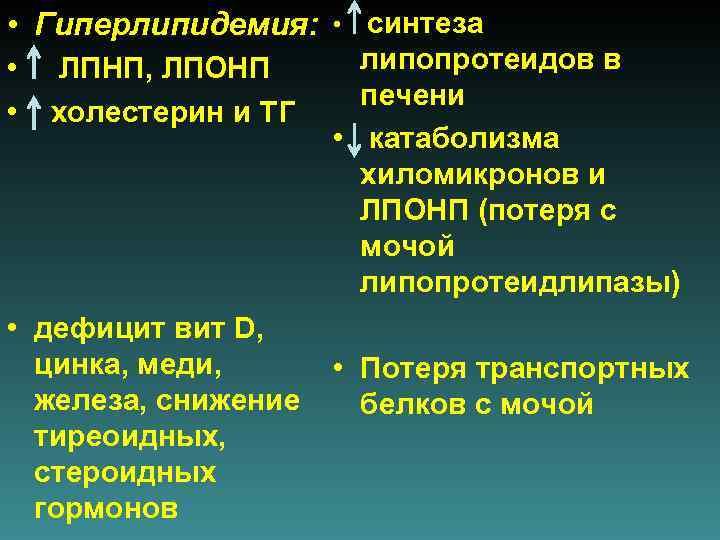 • Гиперлипидемия:  •  синтеза  • ЛПНП, ЛПОНП  липопротеидов в