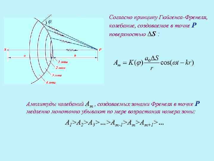 Согласно принципу Гюйгенса-Френеля,   )φ