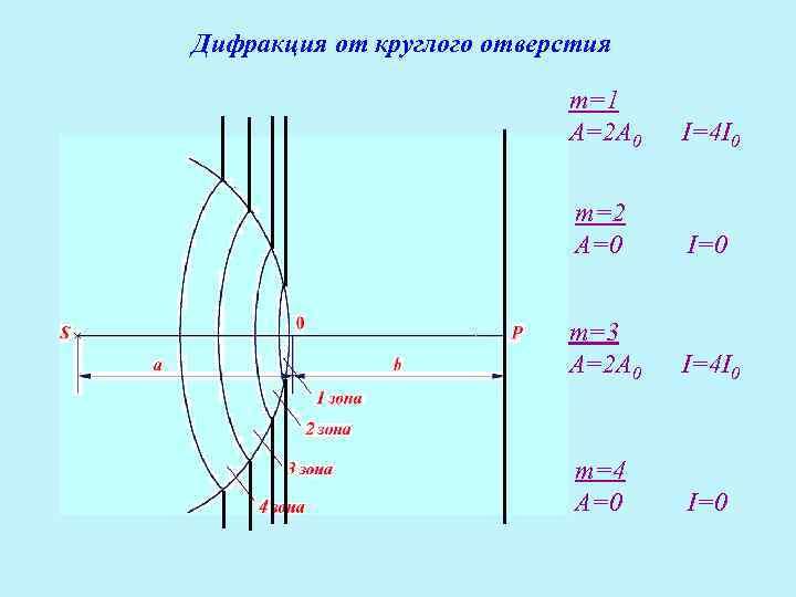 Дифракция от круглого отверстия     m=1