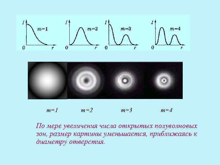т=1  т=2   т=3  т=4 По мере увеличения числа открытых