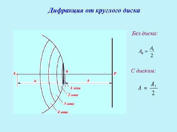 Дифракция от круглого диска      Без диска: