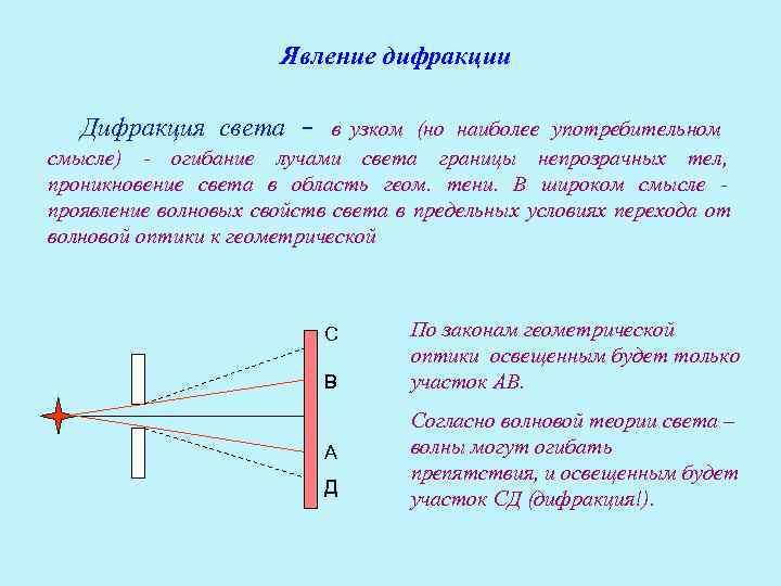 Явление дифракции     Дифракция света - в