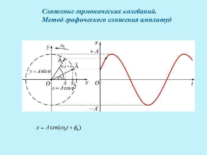 Сложение гармонических колебаний. Метод графического сложения амплитуд