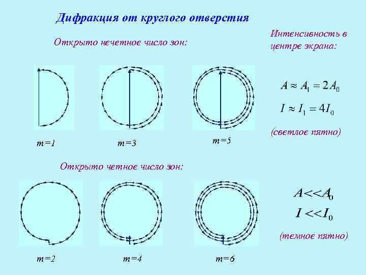 Дифракция от круглого отверстия       Интенсивность в