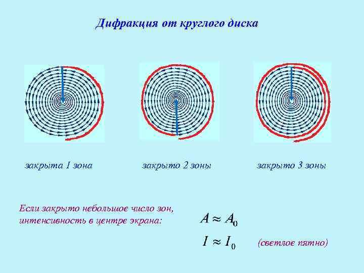 Дифракция от круглого диска закрыта 1 зона  закрыто 2 зоны