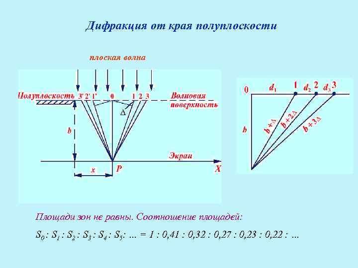 Дифракция от края полуплоскости    плоская волна