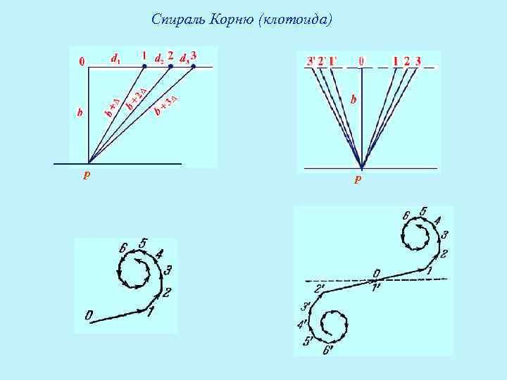 Спираль Корню (клотоида) P     P
