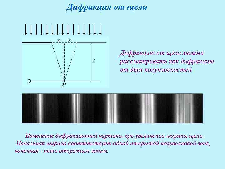 Дифракция от щели    Дифракцию от щели можно
