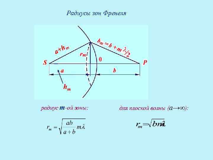 Радиусы зон Френеля  hm радиус т-ой зоны:   для