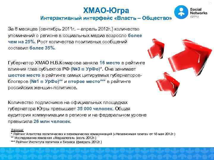 35    ХМАО-Югра    Интерактивный