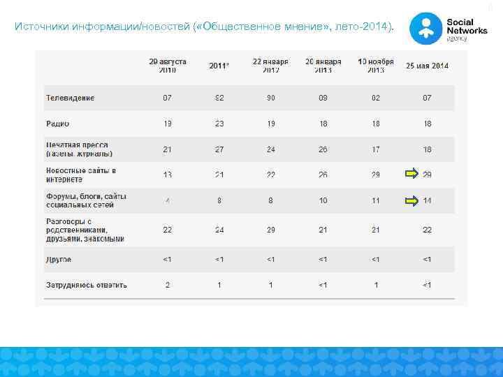9 Источники информации/новостей ( «Общественное мнение» , лето-2014).